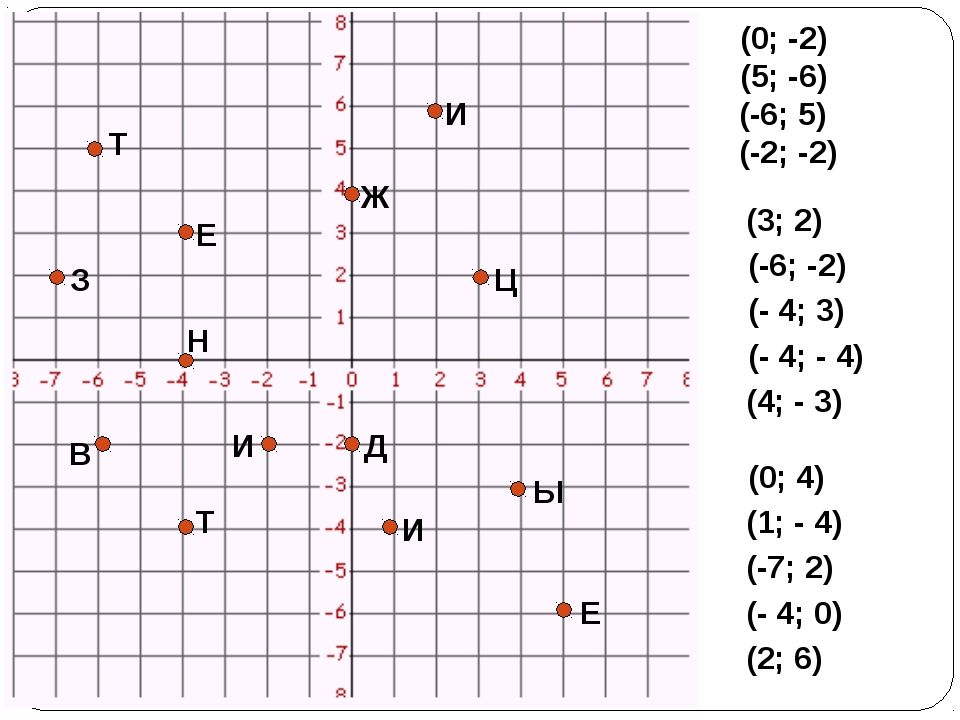 Д Е Т И Ц В Е Т Ы Ж И З Н И (0; -2) (5; -6) (-6; 5) (-2; -2) (3; 2) (-6; -2)...
