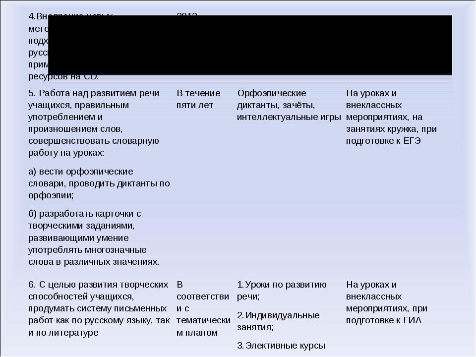 4.Внедрение новых методических приёмов и подходов в преподавании русского язы...