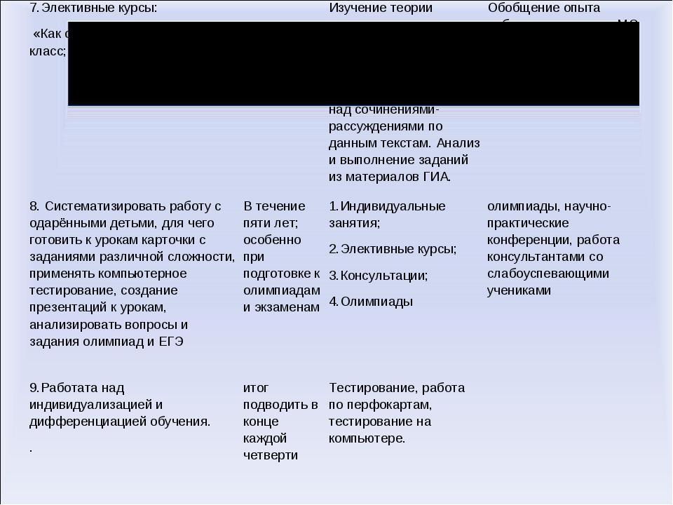 7.Элективные курсы: «Как сдать экзамен на «5»?», 9 класс; 2012-2014 г.Изуче...