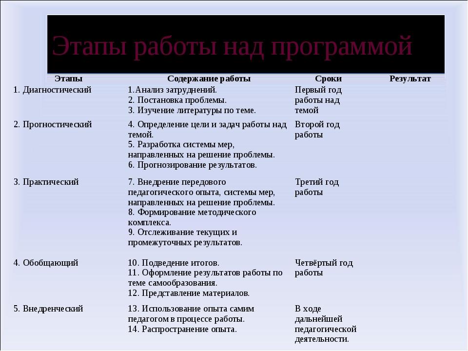 Этапы работы над программой ЭтапыСодержание работыСрокиРезультат 1. Диагно...