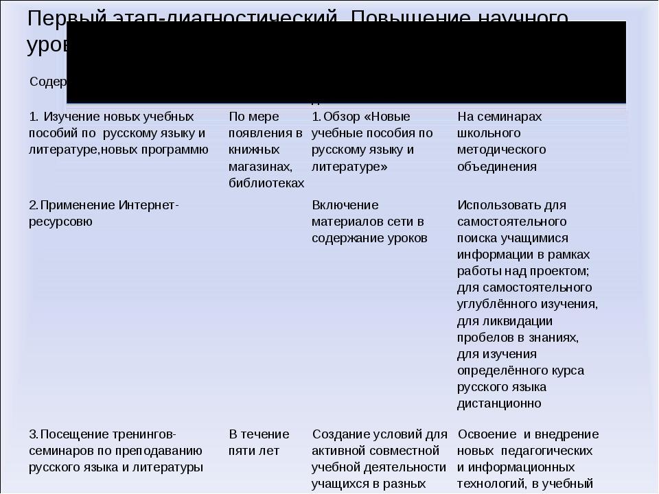 Первый этап-диагностический. Повышение научного уровня преподавания Содержани...