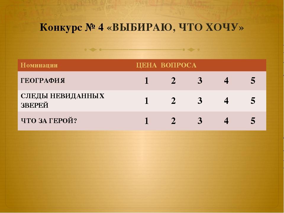 Конкурс № 4 «ВЫБИРАЮ, ЧТО ХОЧУ» Номинации ЦЕНА ВОПРОСА ГЕОГРАФИЯ 1 2 3 4 5 СЛ...
