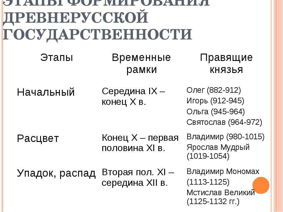 ЭТАПЫ ФОРМИРОВАНИЯ ДРЕВНЕРУССКОЙ ГОСУДАРСТВЕННОСТИ ЭтапыВременные рамкиПрав...