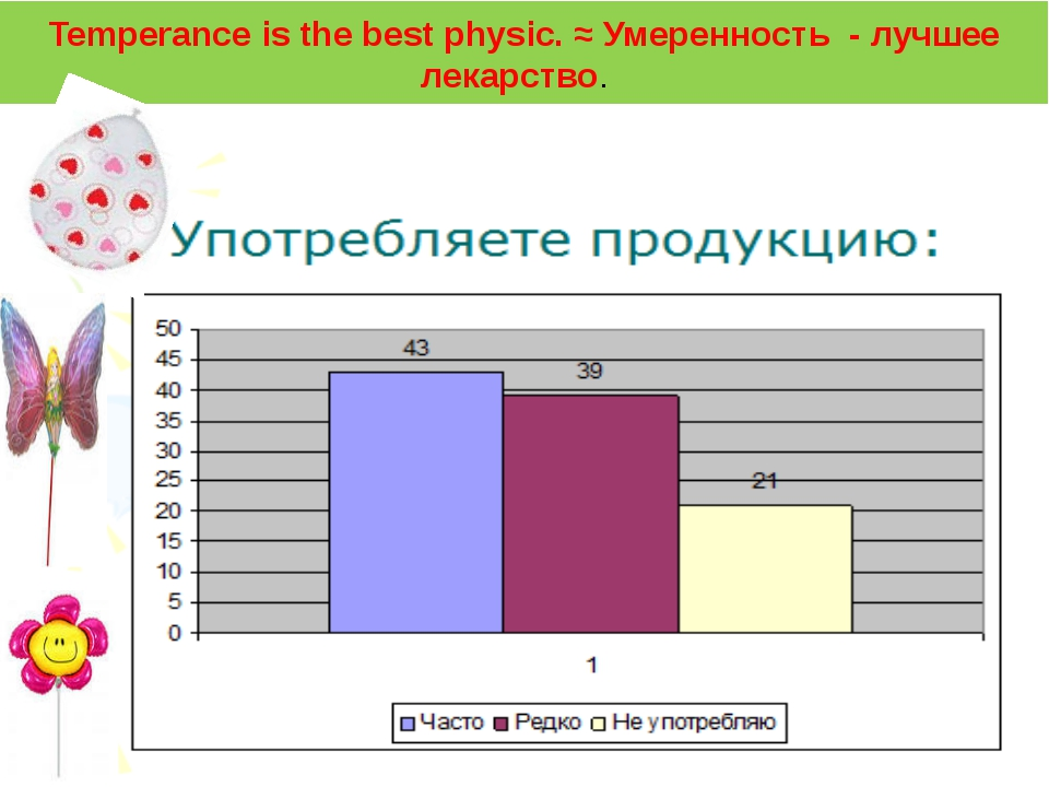Temperance is the best physic. ≈ Умеренность - лучшее лекарство. The results...