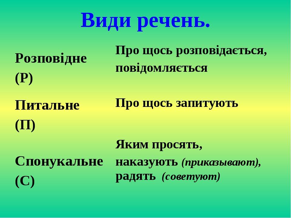 Види речень. Розповідне (Р) Про щось розповідається, повідомляється Питальне...
