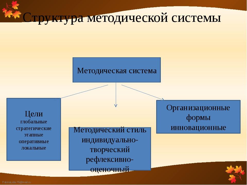 Структура методической системы Методическая система Цели глобальные стратегич...