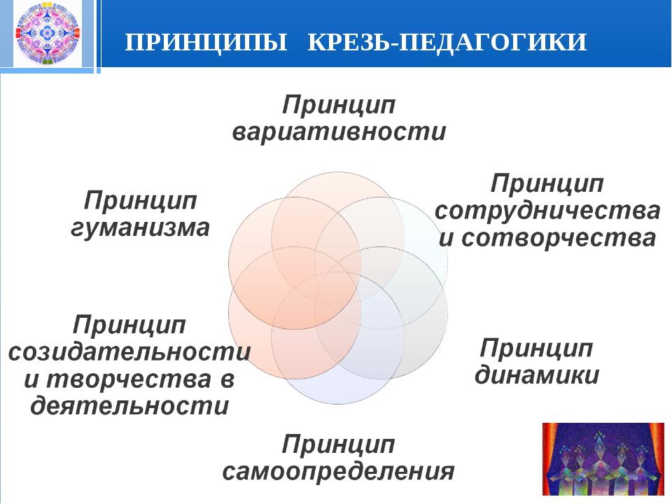 ПРИНЦИПЫ КРЕЗЬ-ПЕДАГОГИКИ Стр. * 20.01.2006 Презентация
