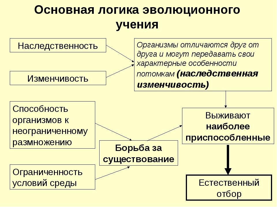 Основная логика эволюционного учения Наследственность Изменчивость Способност...