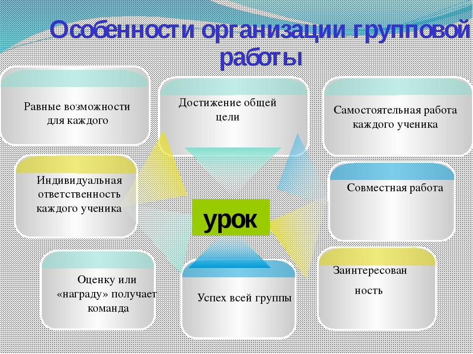 Особенности организации групповой работы урок Совместная работа Заинтересован...