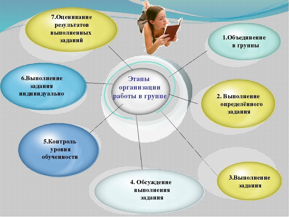 7.Оценивание результатов выполненных заданий 6.Выполнение задания индивидуал...