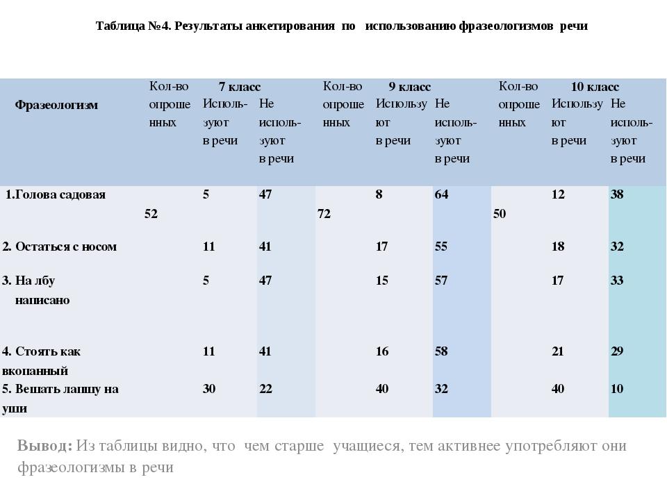 Вывод: Из таблицы видно, что чем старше учащиеся, тем активнее употребляют он...