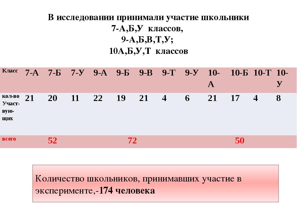 В исследовании принимали участие школьники 7-А,Б,У классов, 9-А,Б,В,Т,У; 10А,...