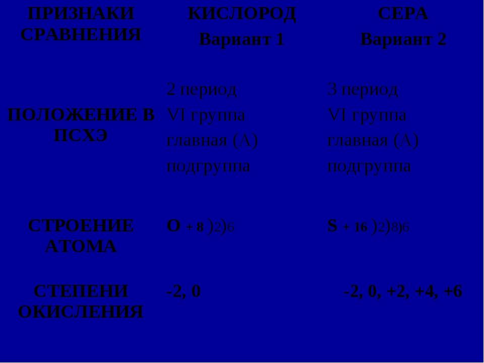 ПРИЗНАКИ СРАВНЕНИЯКИСЛОРОД Вариант 1СЕРА Вариант 2 ПОЛОЖЕНИЕ В ПСХЭ2 перио...