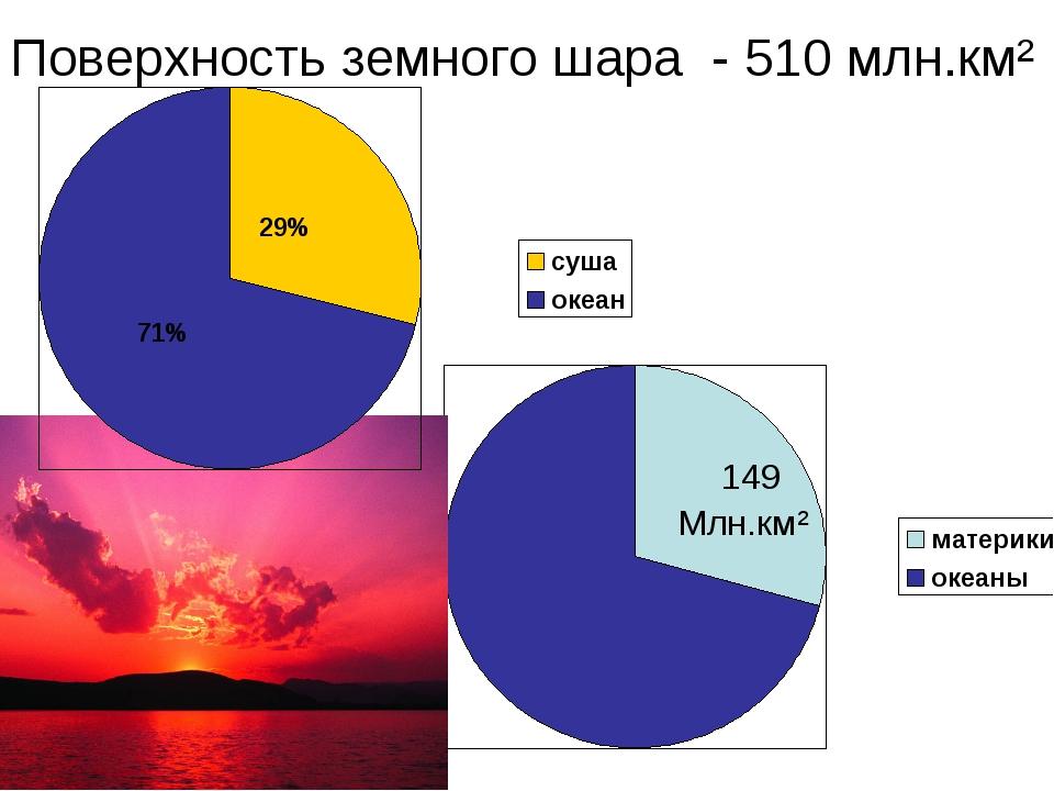149 Млн.км² Поверхность земного шара - 510 млн.км²