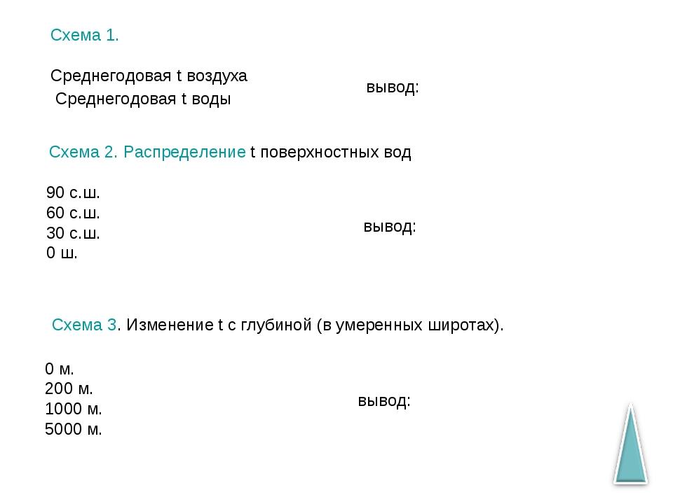 Схема 1. Среднегодовая t воздуха Среднегодовая t воды вывод: Схема 2. Распред...