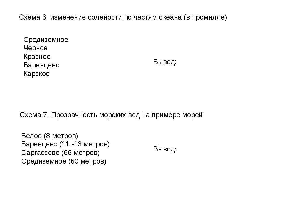 Схема 6. изменение солености по частям океана (в промилле) Средиземное Черное...