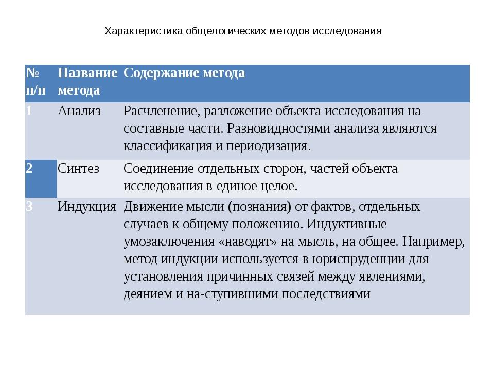 Характеристика общелогических методов исследования № п/п Название метода Соде...