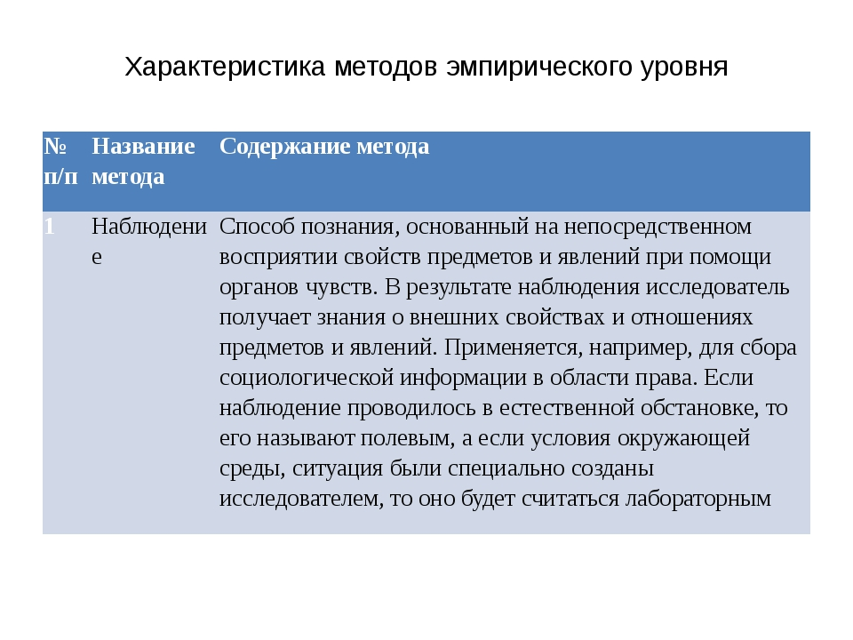 Характеристика методов эмпирического уровня № п/п Название метода Содержание...