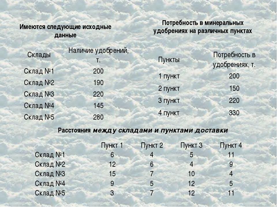 Расстояния между складами и пунктами доставки Потребность в минеральных удобр...