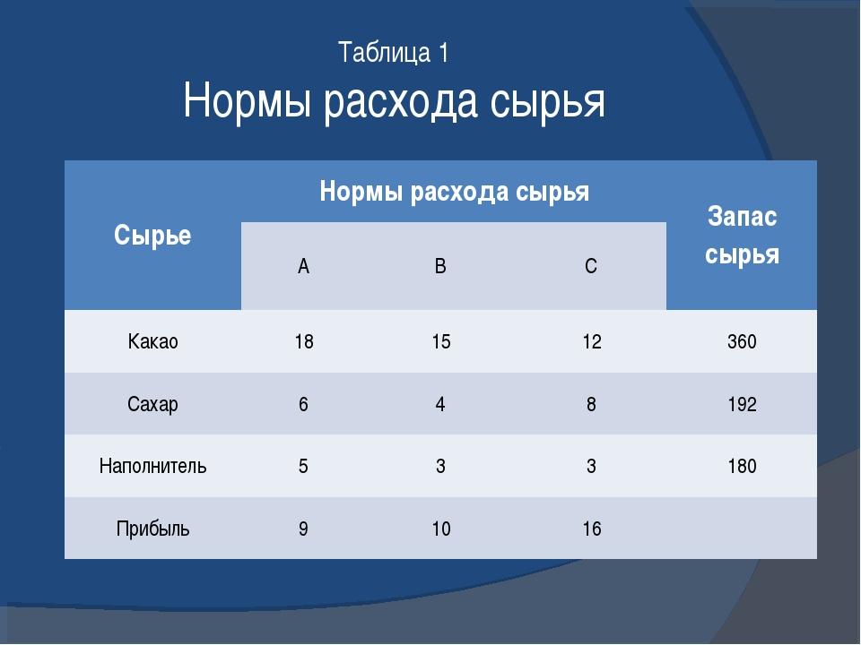 Таблица 1 Нормы расхода сырья СырьеНормы расхода сырьяЗапас сырья АВС К...