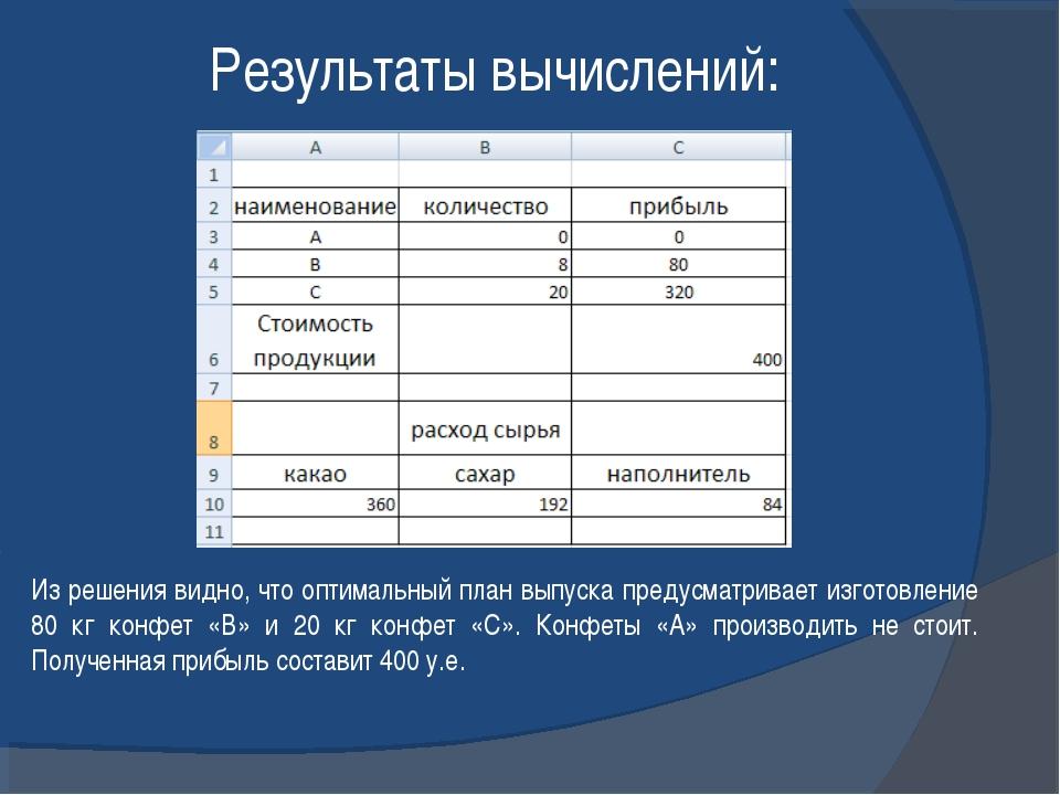 Результаты вычислений: Из решения видно, что оптимальный план выпуска предусм...