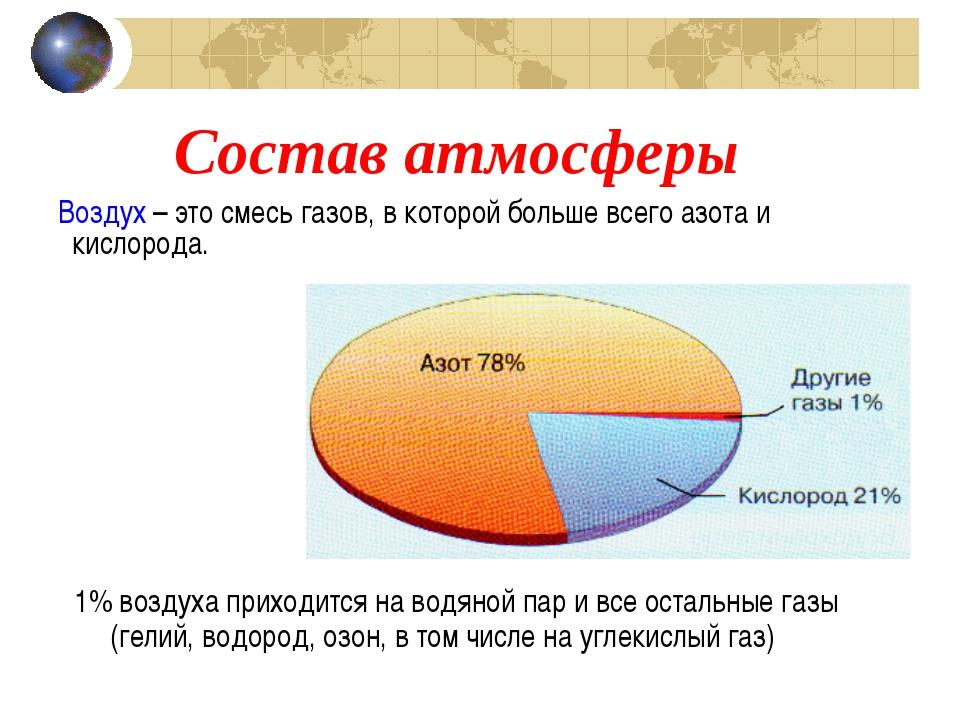 Состав атмосферы 1% воздуха приходится на водяной пар и все остальные газы (г...