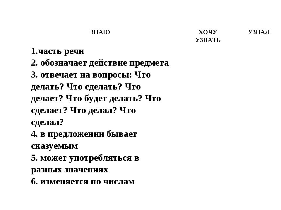 ЗНАЮХОЧУ УЗНАТЬУЗНАЛ 1.часть речи 2. обозначает действие предмета 3. отвеча...