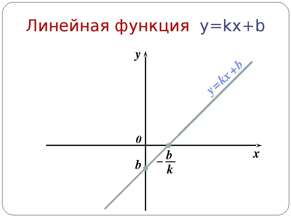 x y 0 Линейная функция y=kx+b b y = kx + b