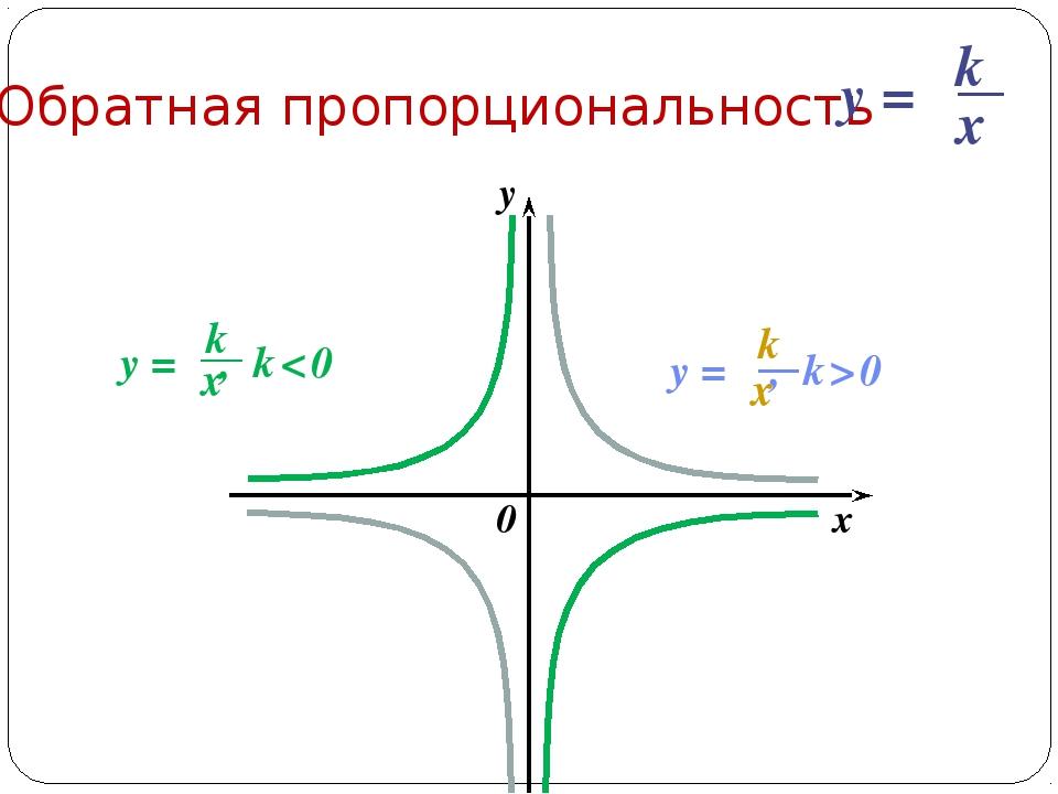 Обратная пропорциональность 0 x y