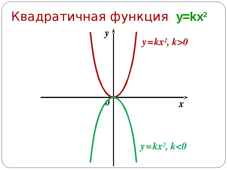 0 x y y = kx2, k>0 Квадратичная функция y=kx2 y = kx2, k