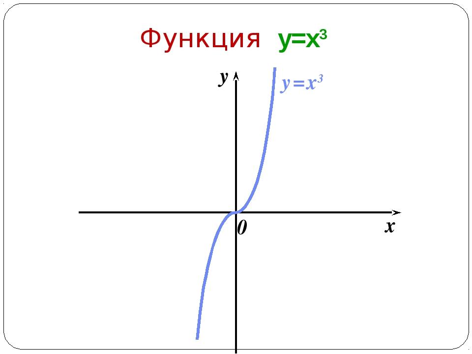 x y 0 y = x3 Функция y=x3