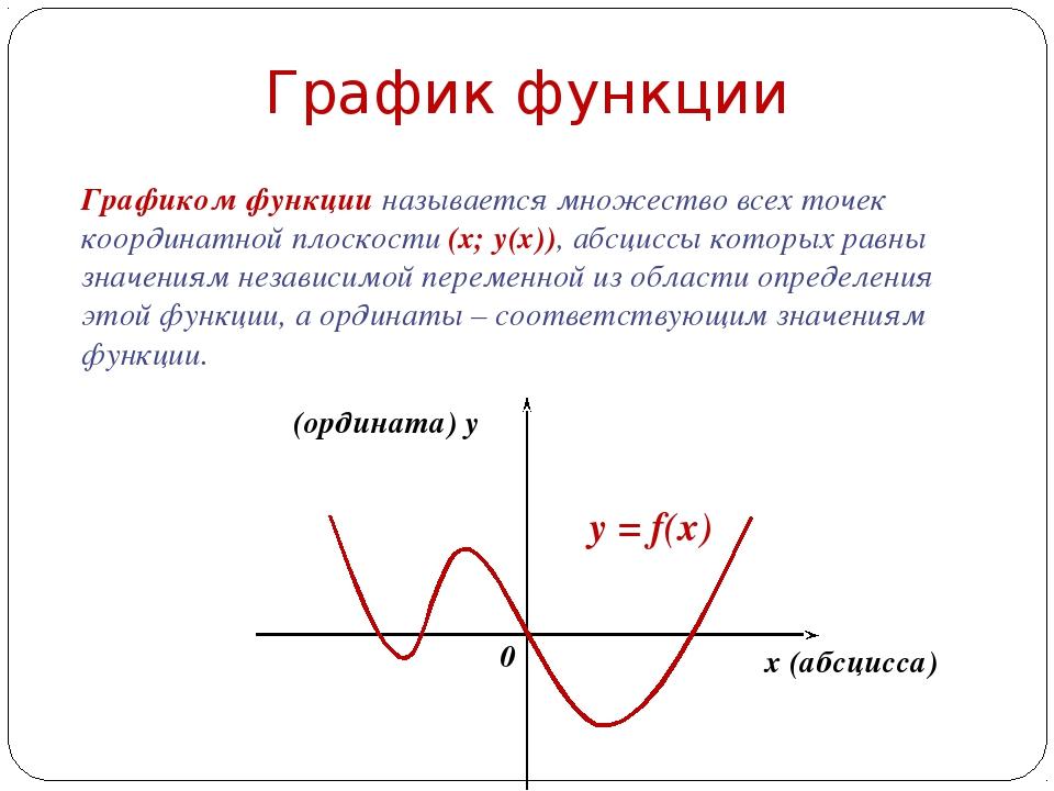 График функции Графиком функции называется множество всех точек координатной...
