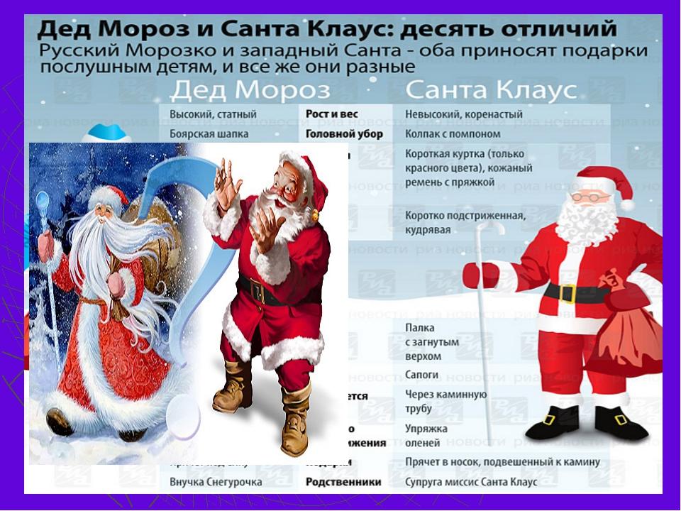 Вопрос 15 Чем отличается Дед Мороз от Санта Клауса? Назовите хотя бы 5 отличий.