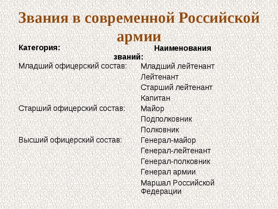 Звания в современной Российской армии Младший офицерский состав:Младший лейт...