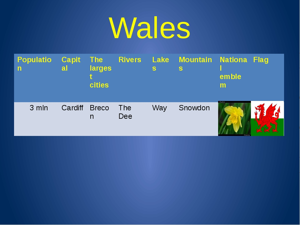 Wales Population Capital The largest cities Rivers Lakes Mountains National e...