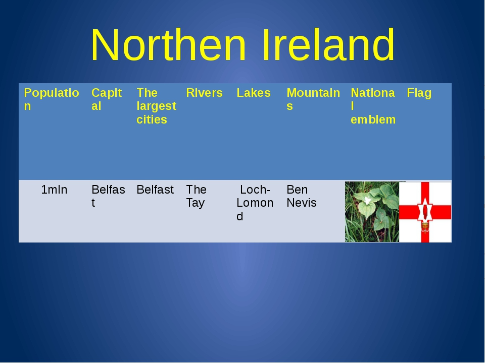 Northen Ireland Population Capital The largest cities Rivers Lakes Mountains...