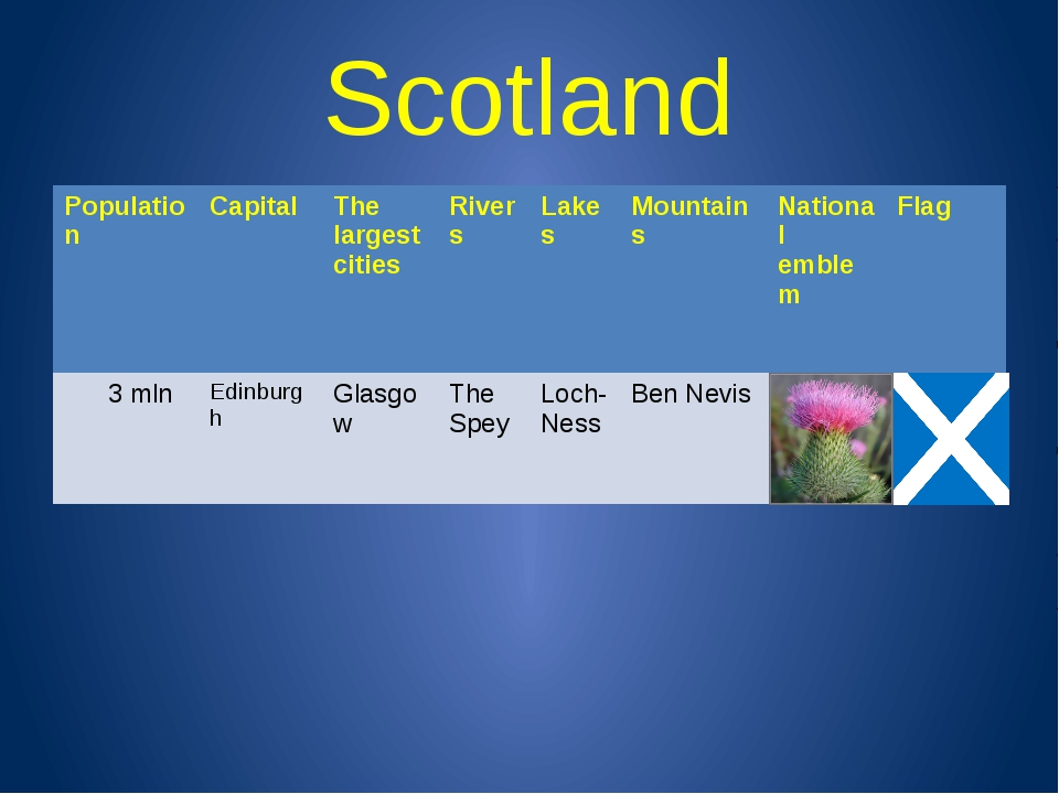 Scotland Population Capital The largest cities Rivers Lakes Mountains Nationa...