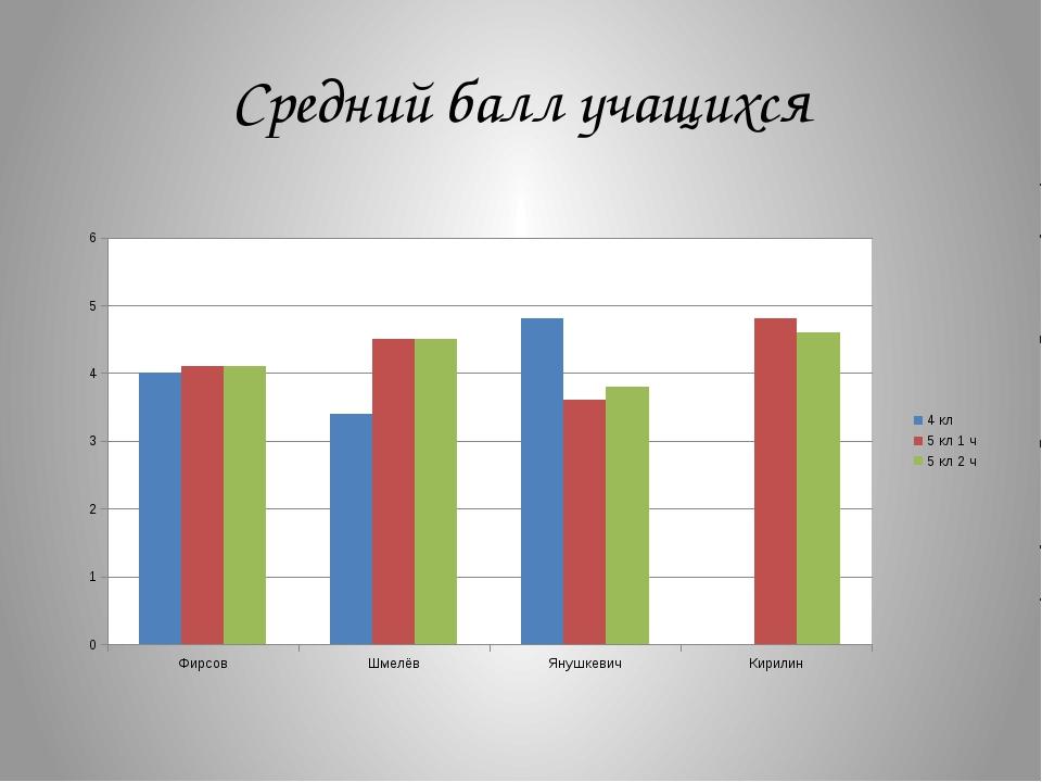 Средний балл учащихся