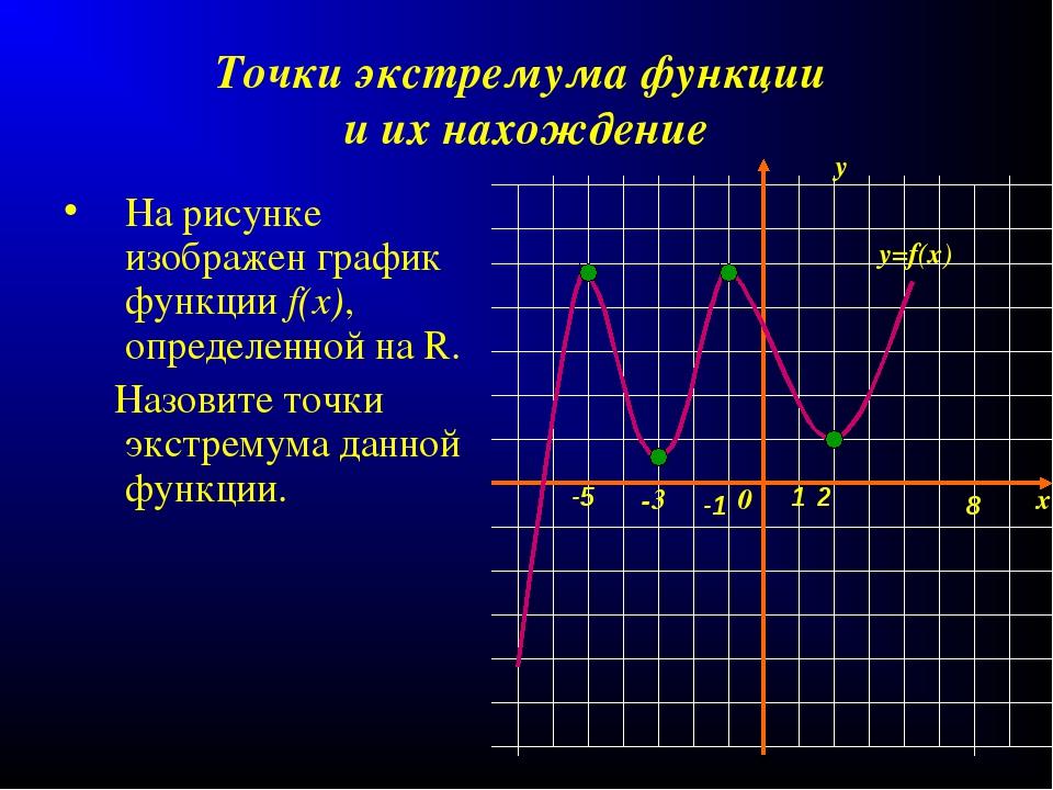 Точки экстремума функции и их нахождение На рисунке изображен график функции...