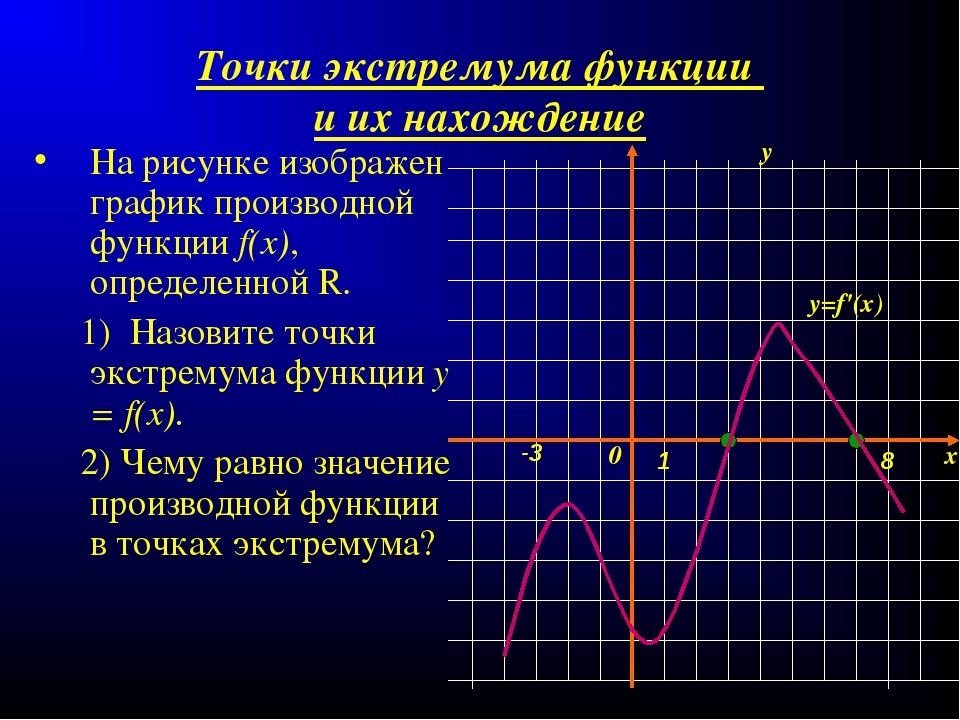 Точки экстремума функции и их нахождение На рисунке изображен график производ...