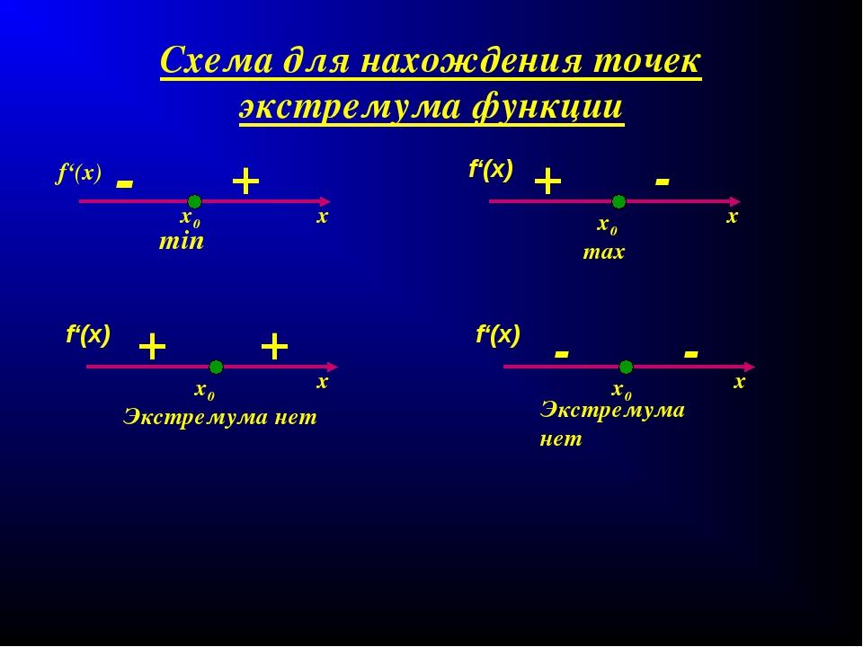 Схема для нахождения точек экстремума функции х х х х f'(x) f'(x) f'(x) f'(x)...