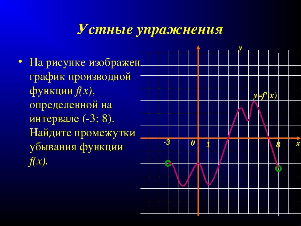 Устные упражнения На рисунке изображен график производной функции f(x), опред...