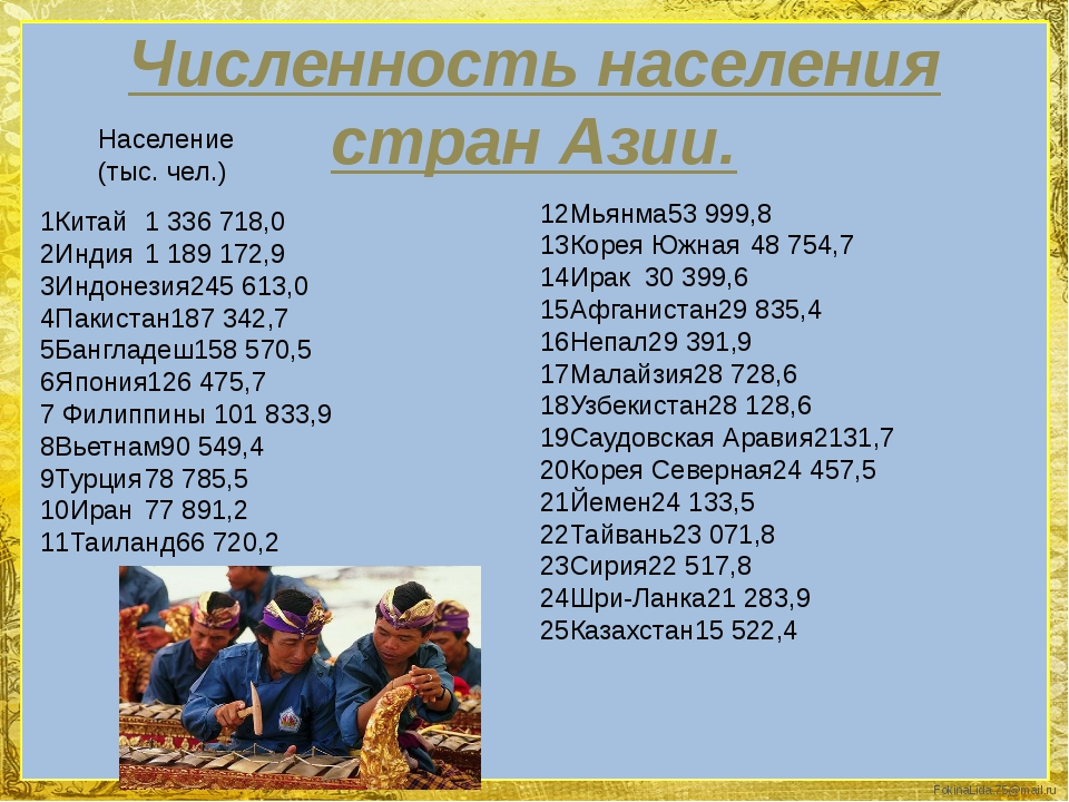 Численность населения стран Азии. 1Китай1 336 718,0 2Индия1 189 172,9 3Индо...