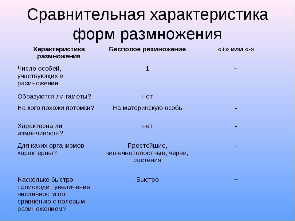Сравнительная характеристика форм размножения Характеристика размноженияБесп...