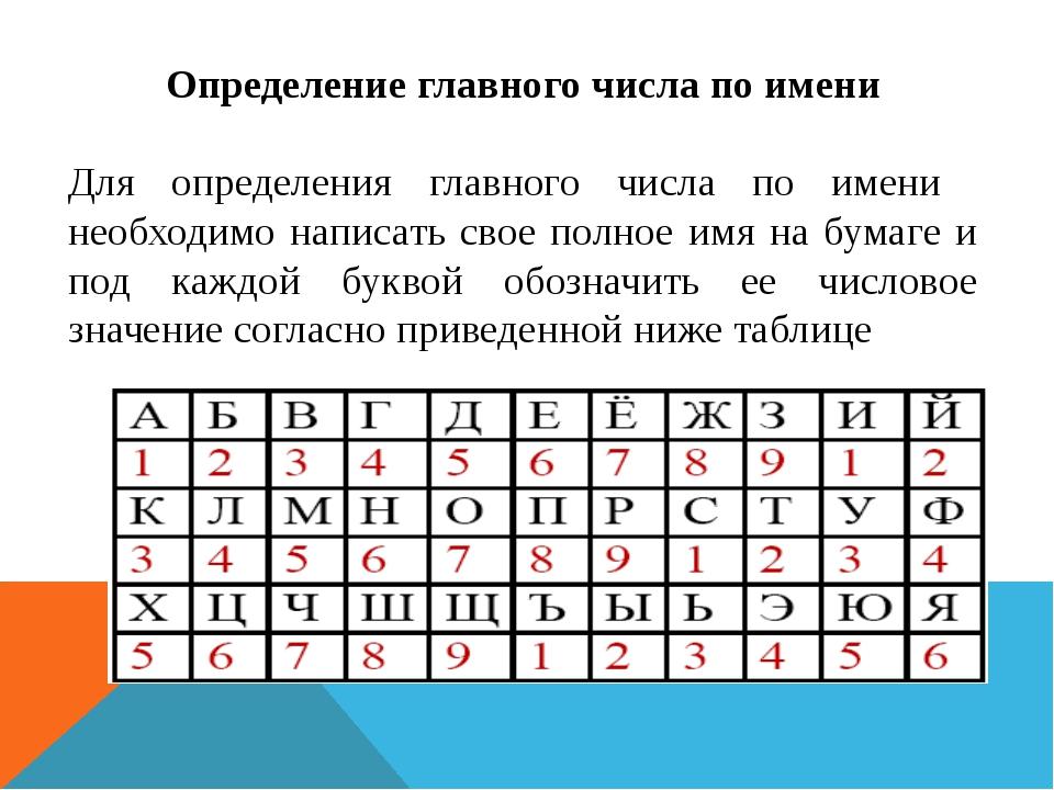 Определение главного числа по имени Для определения главного числа по имени н...