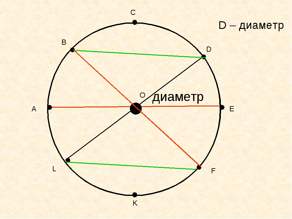 А В С D E F K L O диаметр D – диаметр