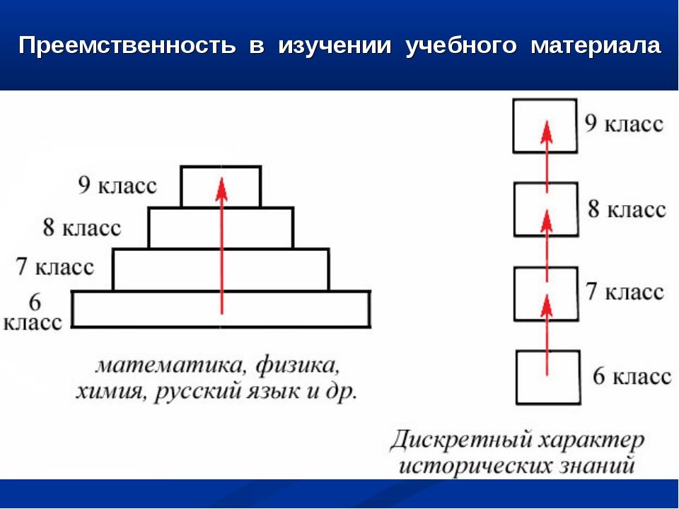 Преемственность в изучении учебного материала