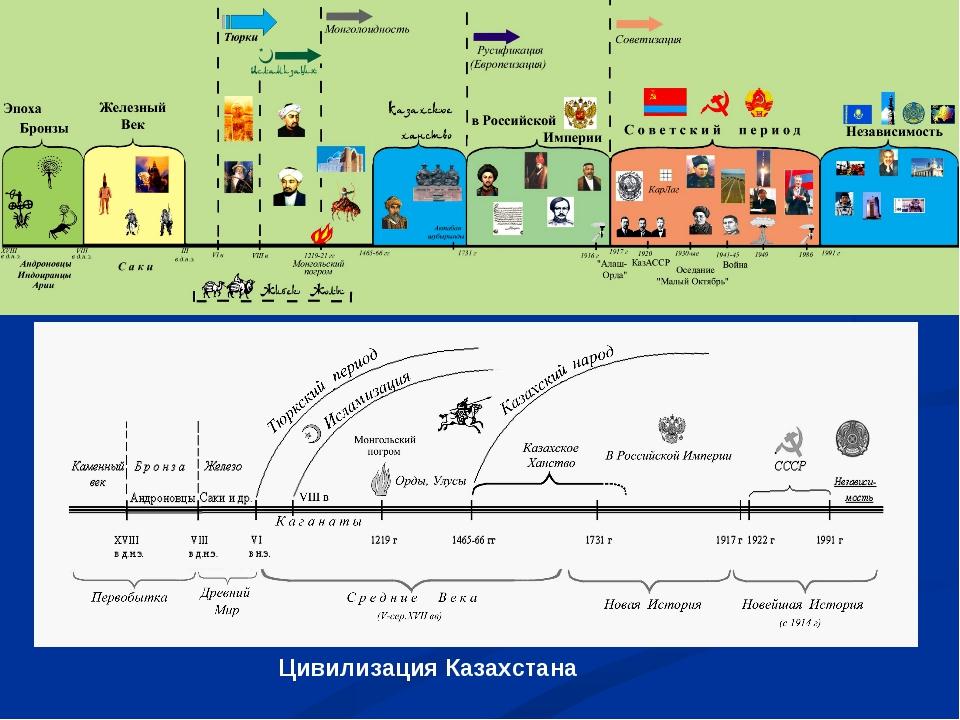 Цивилизация Казахстана