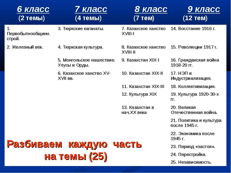 6 класс 7 класс 8 класс 9 класс (2 темы) (4 темы) (7 тем) (12 тем) Разбиваем...