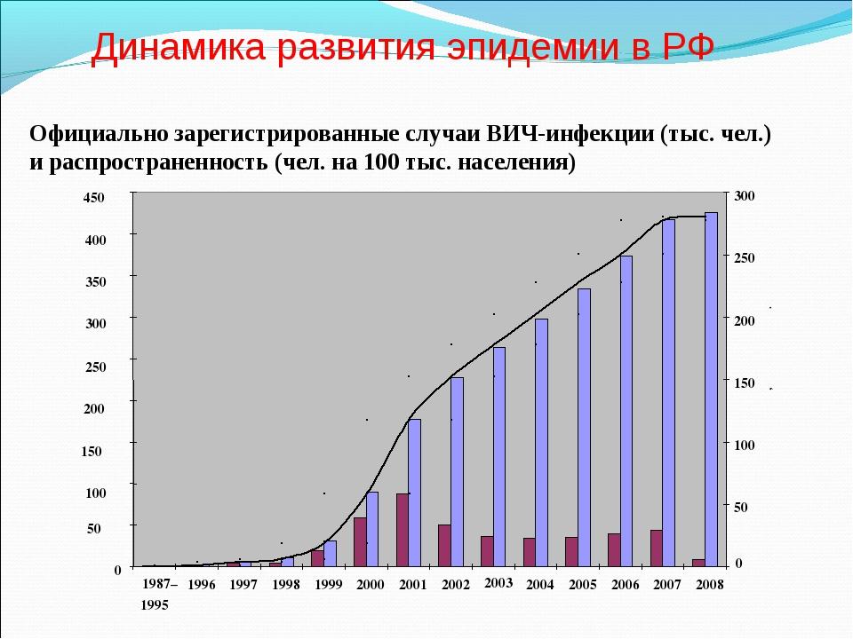 Официально зарегистрированные случаи ВИЧ-инфекции (тыс. чел.) и распространен...